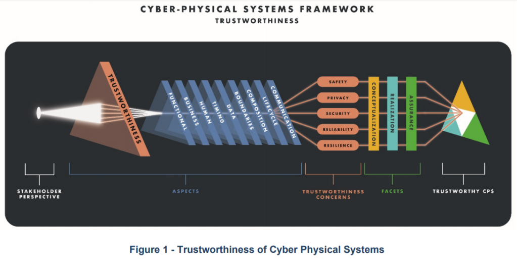 Trustworthiness of Cyber Physical Systems