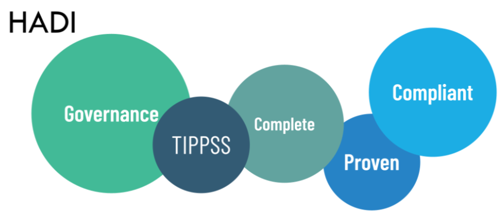 HADI elements: governance, TIPPSS, Complete, Proven, Compliant